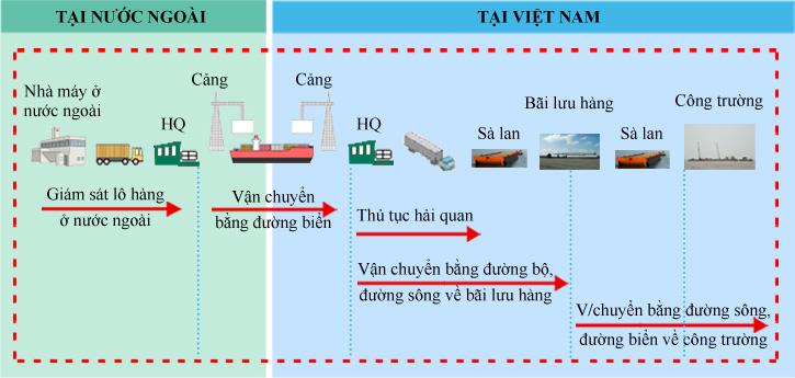 Van chuyen da phuong thuc